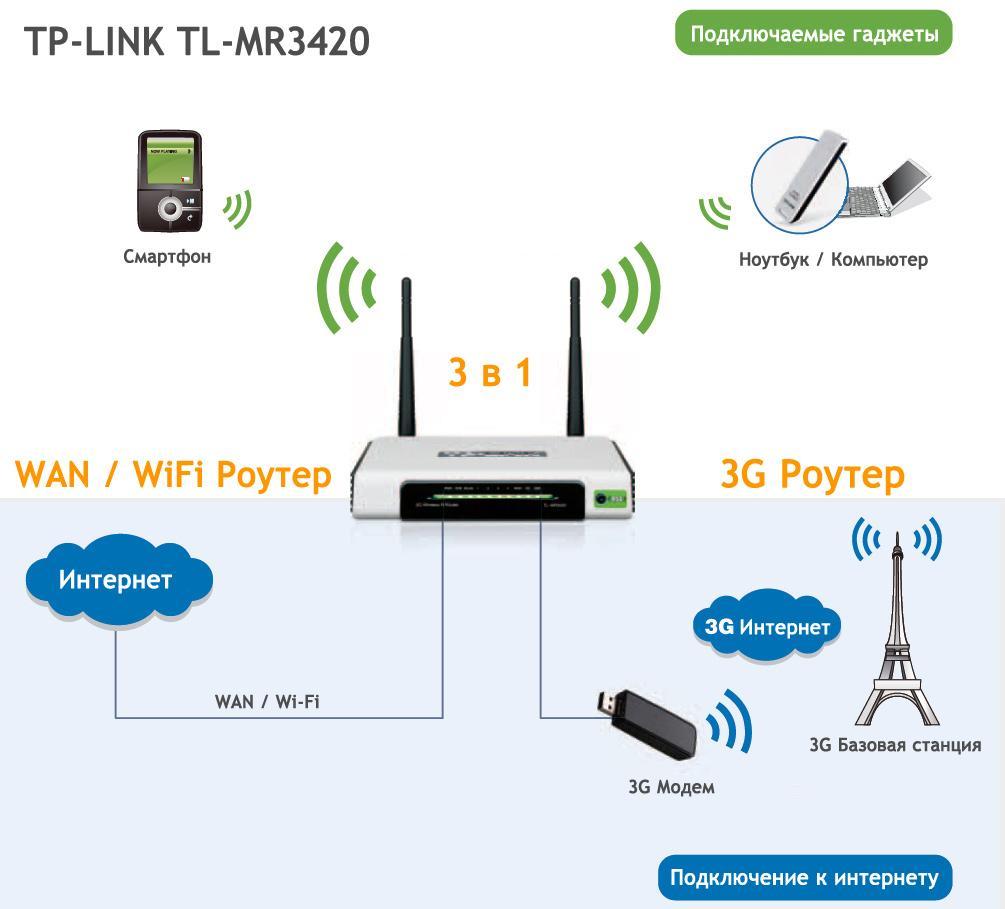 Как сделать wifi роутер из компьютера
